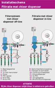 Chlorinator installatie