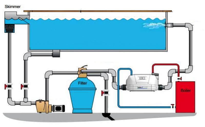 Warmtewisselaar aquatechno webshop for Zelf zwembad verwarmen