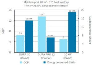 Dura pro inverter warmtepomp