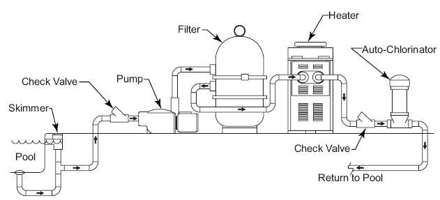 Installatie chlorinator