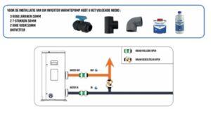 Aansluitstukken Warmtepomp AQT Inverter