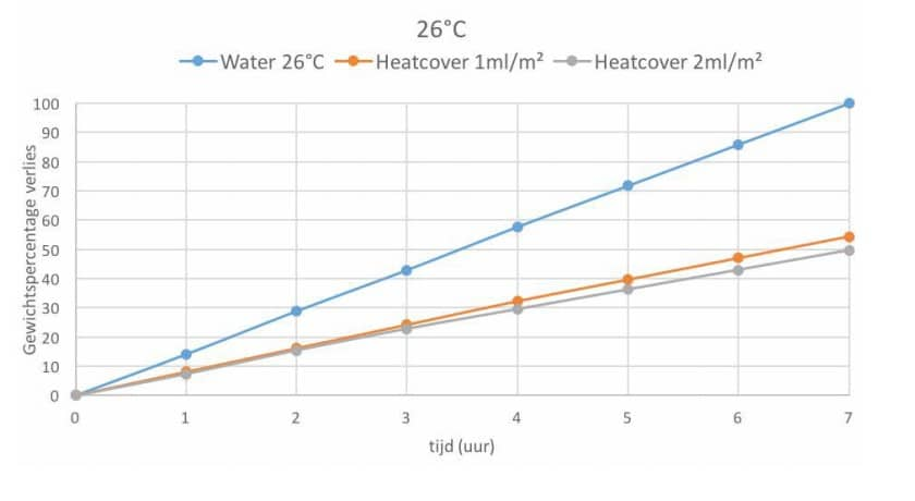 Heat Cover vloeibare afdekking