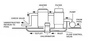 Hayward dispenser installatie